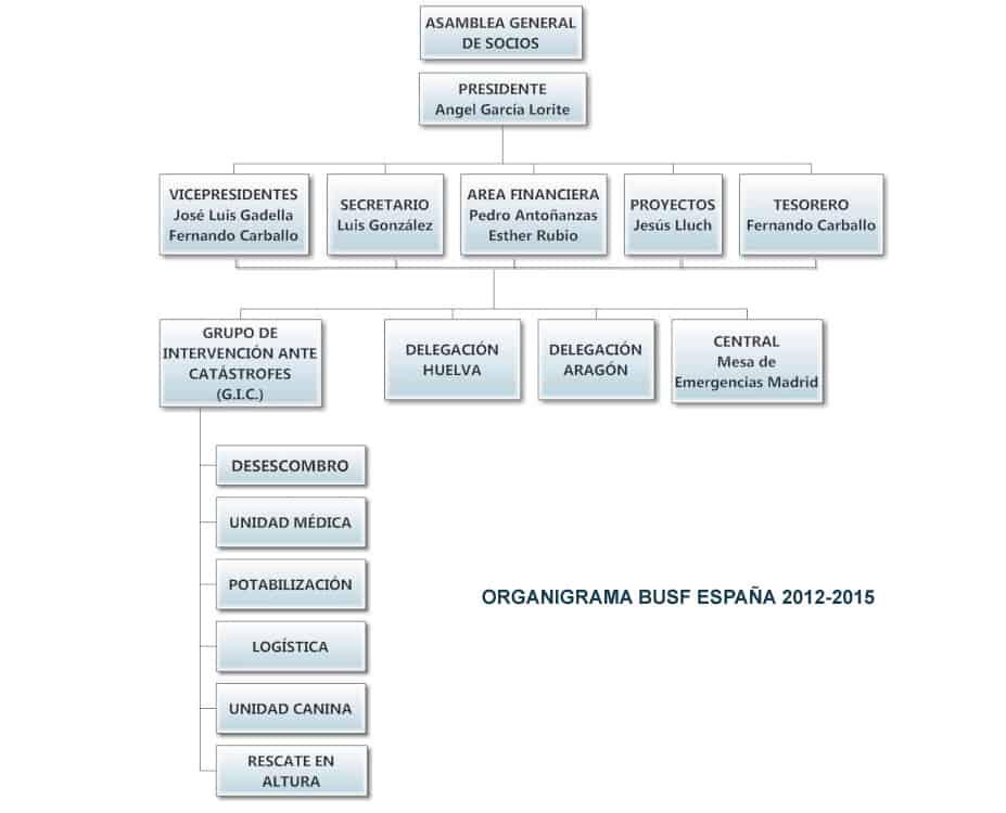 organigrama_2012